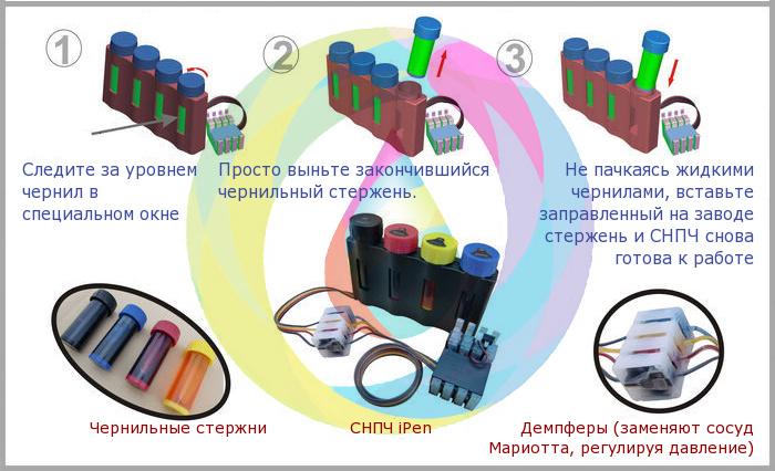 Как работает и что такое СНПЧ iPen