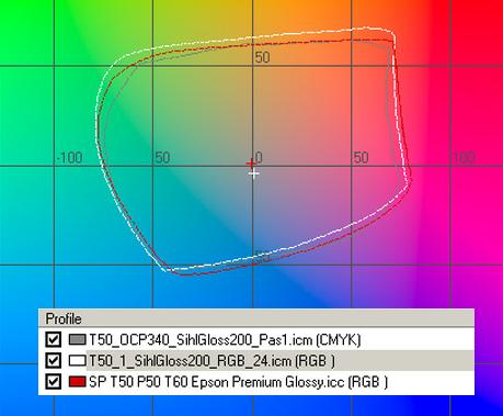 Данные по цветовому охвату фотобумаги SIHL