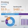 Выручка HP в третьем финансовом квартале 2020 года упала всего на 2,1%
