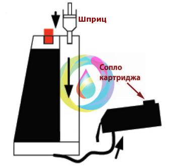 Заправка картриджей СНПЧ и прокачка системы