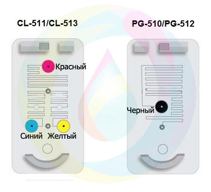 PG-510/CL-511 и MP250,