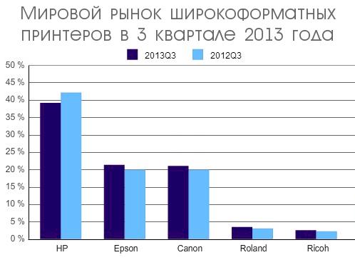 Мировой рынок широкоформатных принтеров: рост в 3 квартале 2013 года