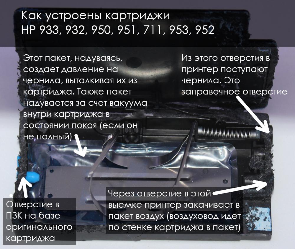 Как устроены картриджи HP 953