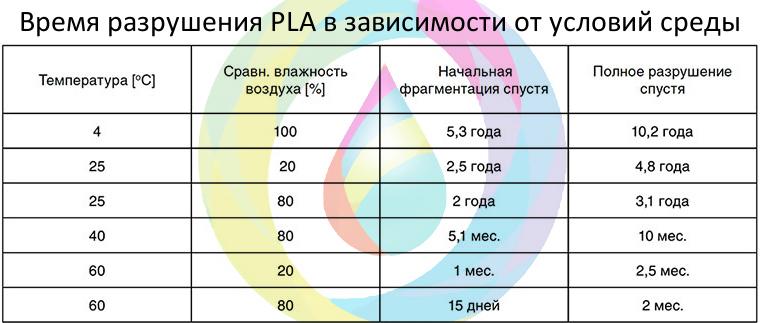 Время разложения PLA-пластика