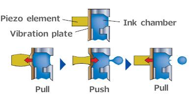 Схема работы пьезоэлектрической ПГ