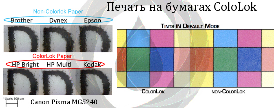 Печать на бумаге ColorLok