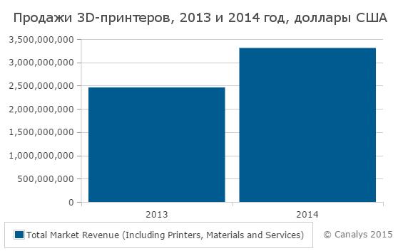 Продажи 3D-принтеров в 2013-2014 годах