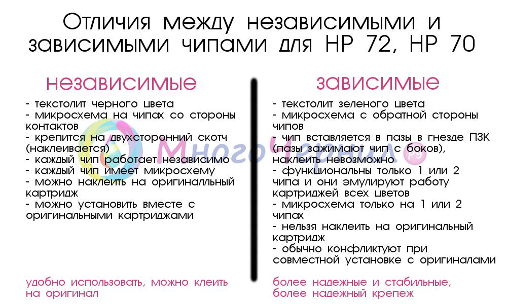 Отличия и особенности чипов для HP 70 и HP 72