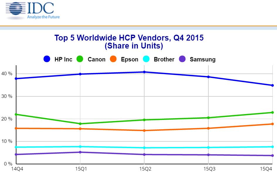 Производители принтеров в 4 квартале 2015 года - IDC
