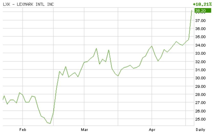 График изменения цены акций Lexmark на нью-йоркской бирже