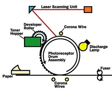 Устройство лазерного картриджа (схема с коротроном)