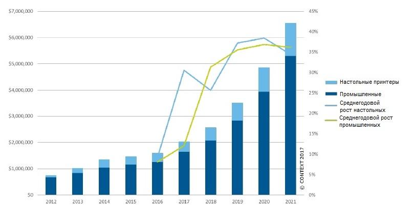 Доходность и среднегодовой рост рынка 3D-принтеров 2017-2021