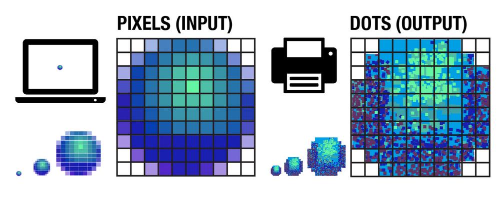Пиксели на дюйм и точки на дюйм