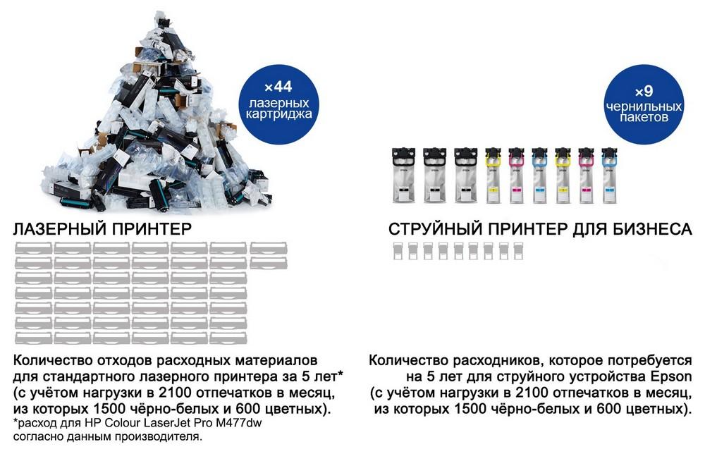 Инфографика струйные принтеры против лазерных