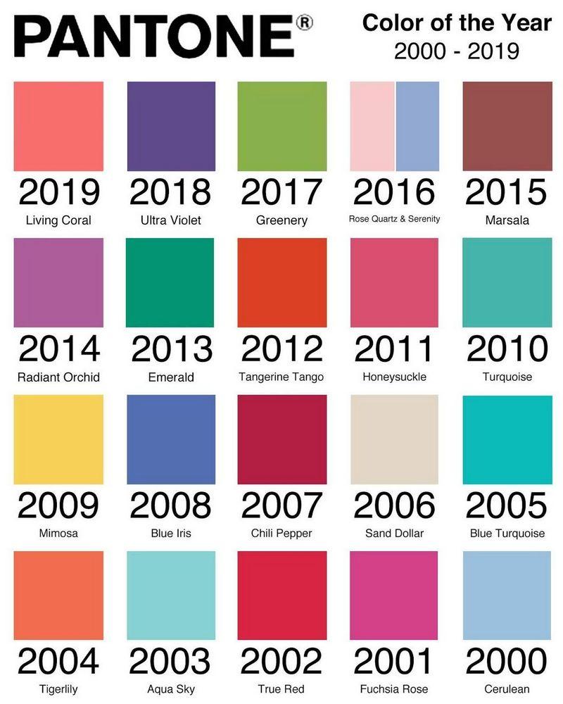 Цвета Pantone с 2000 по 2019