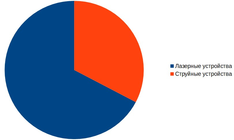 Продажи в России принтеров и МФУ в 2019 году