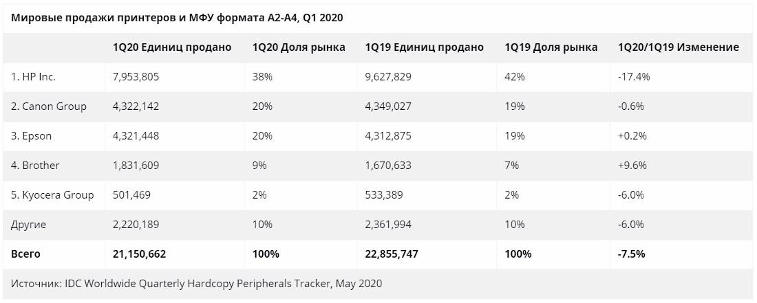 Продажи принтеров в мире в 1 квартале 2020 года - распределение по производителям