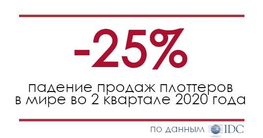 Падение продаж плоттеров на 25% во 2 квартале 2020 года