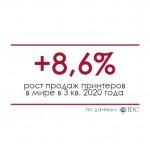 Продажи принтеров в мире выросли на 8,6% в 3 квартале 2020 года