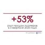 Продажи плоттеров в 3 квартале 2020 года - IDC