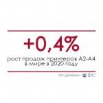 Продажи принтеров в мире выросли на 0,4 процента в 2020 году