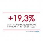 Продажи принтеров в мире выросли на 19,3% в 1 квартале 2021 года