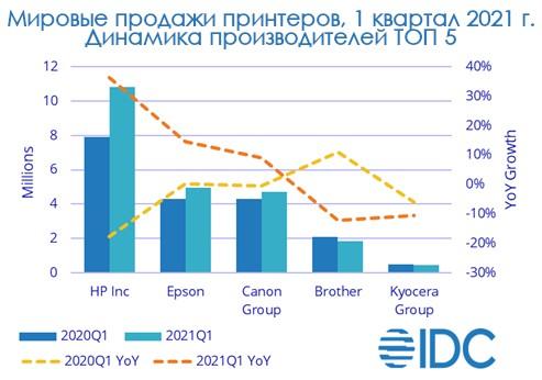 Продажи принтеров в мире в 1 квартале 2021 года по производителям