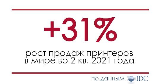 Продажи принтеров в мире выросли на 31% во 2 квартале 2021 года